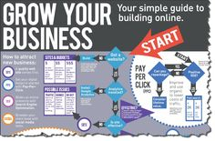 Download this comprehensive Grow Your Business Online Infographic by DragonSearch to guide you on how to grow their business online.
