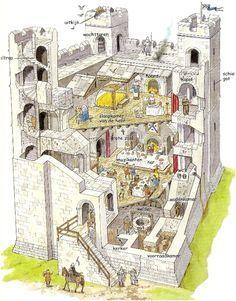Hoe een kasteel er in deze tijd vanbinnen uitzag.