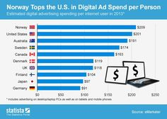 10 Countries That Spend the Most on Digital Ads - Digital Marketing