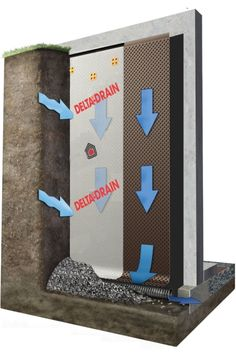 Builders who need dampproofing and waterproofing to reduce the risk of a wet basement use a waterproofing barrier, and a drainboard like DELTA®-DRAIN. Basement Waterproofing Paint, Wet Basement, Basement Walls, Leaking Basement, Foundation Drainage, Detail Architecture, Detailed Drawings, Building Materials, Building A House