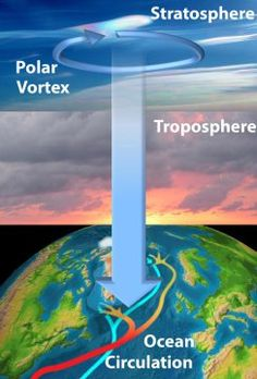 A new study suggests something amazing: Periodic changes in winds high in the…