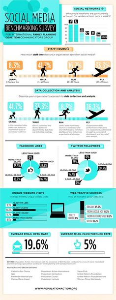 Social Media Benchmarking Survey @ Pinfographics