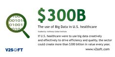 If U.S. healthcare use big data effectively to drive efficiency and quality,the sector could create more than $300B in value every year