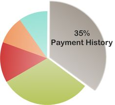 The Five Important Factors That Affect Your Credit Score: Your Payment History Affects Your Credit Score