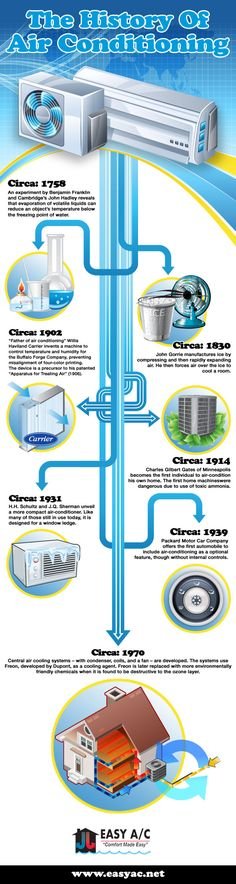 Ever wonder where Air Conditioning came from or how it was all started? Well, we here at Easy AC created a fun infographic that shows you the history behind it all. Take a look at the timeline and when and where it all happened.