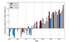 Climate change makes past five-year period the warmest on record: WMO