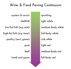 The Ultimate Wine & Food Pairing Infographic!  Links to a website of 15 gret wine and food rules.