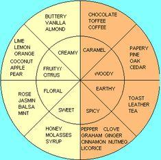 Cigar Flavor Wheel