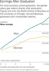 Harvard Business School Case Study - Gender Equity - NYTimes.com: So these people are supposed to be the best of the best, the future of business. Well, no wonder Wall Street is so messed up.  Also, what is with these women who are basically just trying to get their MRS degree? If you're ambitious and talented enough to get into Harvard Business School, shouldn't you be confident enough to not need a man?