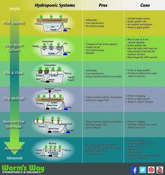 Hydroponic Systems www.wormsway.com