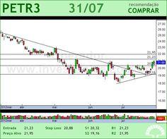 PETROBRAS - PETR3 - 31/07/2012 #PETR3 #analises #bovespa