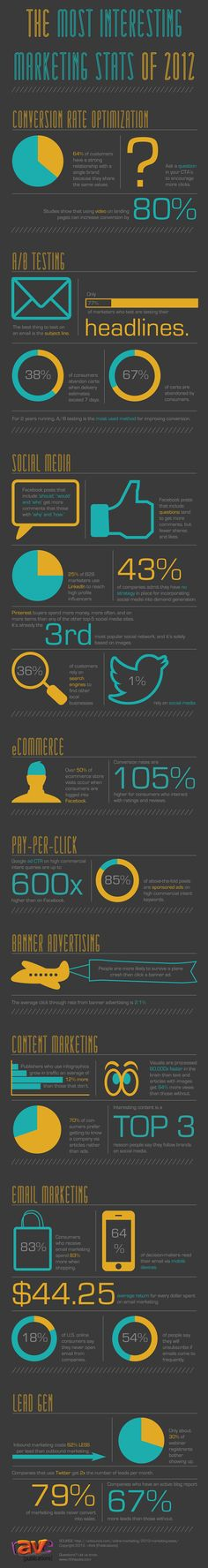 [INFOGRAPHIC] The Most Interesting Marketing Stats of 2012