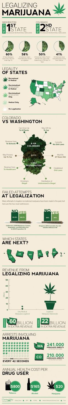 Legalizing Marijuana: The State vs Federal Pot Legislation Conundrum Infographic