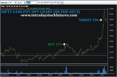 For More Details Call @ 9941726770 Visit @ http://www.intradaystockfutures.com/