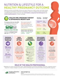 Nutrition and Lifestyle for a Healthy Pregnancy [Infographic] courtesy of Academy of Nutrition and Dietetics.