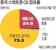 스마트폰 '기술 독립' 서두르는 중국 : 네이버 뉴스