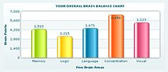 Challenge your brain with fun smart games Brain Training Games, Brain Games, Speech Recognition, Rosetta Stone, Learning Methods, Fit Brains, Bar Chart, Language, Anatomy