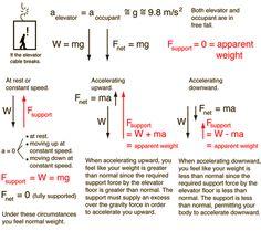 Elevator Problem Physics 101, A Level Physics, Advanced Physics, Physics Formulas, Physics Notes, Physics And Mathematics, Quantum Physics, Physics Problems, Engineering Science