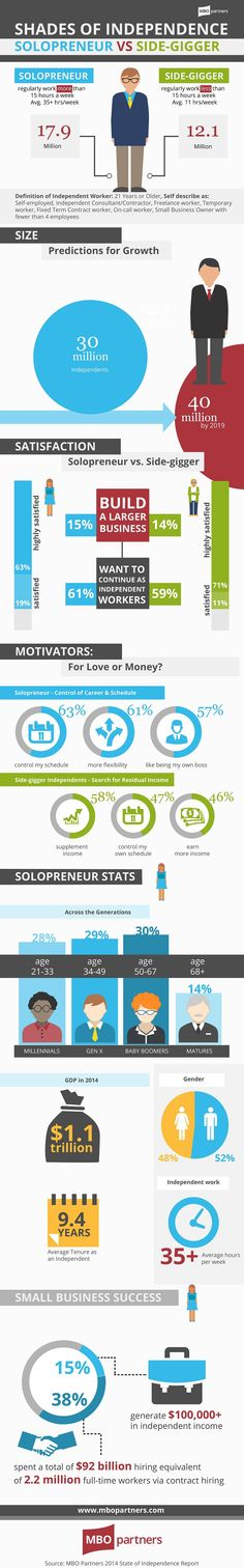 Shades of Independence Solopreneur Vs Side-Gigger #infographic #Career #Entrepreneur