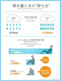 """インフォグラフィック「降水量と水の""""持ち分""""」 #infographic """"RAINFALL & SHARING"""" #savewater #ecology"""