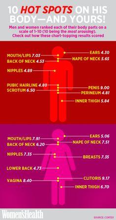 Erogenous Zones on His Body (and Yours)   Women's Health Magazine