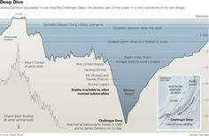 James Cameron's dive at scale, with Mount Everest and the Empire State Building
