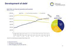 Development of debt  Quarterly Report Q3 2015 Circulo de Empresarios-Septiembre 2015