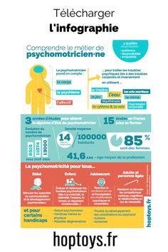 En cette Journée européenne de la psychomotricité, Hop'Toys vous propose de mieux découvrir ce métier aux multiples facettes - ou de mieux le faire comprendre - en téléchargeant gratuitement son infographie, fraîchement actualisée sur le métier. Le Trouble, Veneers Teeth, Infographic, The Body