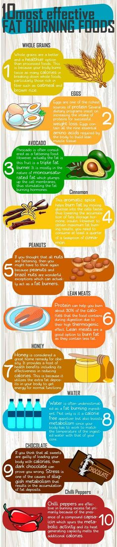 The best fat burning foods. 10 most effective fat burning foods