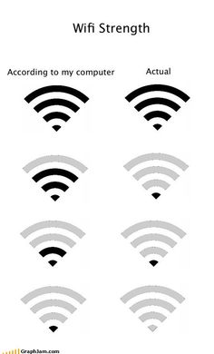 Wifi Strength: According to my Computer vs Actual Make Me Happy, Make Me Smile, Funny Images, Funny Pictures, I Love To Laugh, Geek Out, Some Quotes, Story Of My Life, Funny Quotes