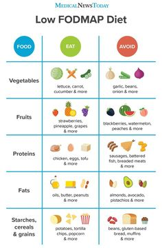FODMAP foods are those that contain carbohydrates that the body cannot absorb properly. Eating low FODMAP foods may help symptoms of irritable bowel syndrome. Low Fodmap Food List, High Fodmap Foods, Fodmap Diet Plan, Low Fodmap Fruits, Low Fodmap Vegetables, Low Food Map Diet, Diet Food List, Fodmap Recipes, Diet Recipes