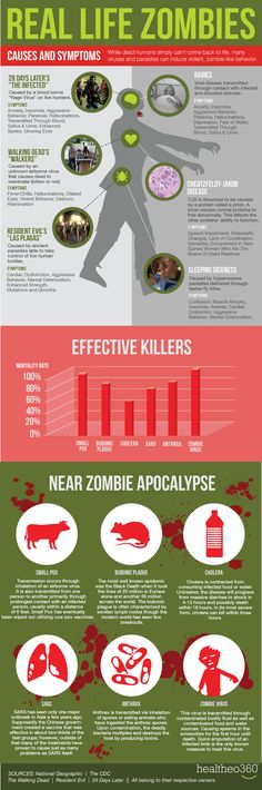 How do history's most effective killers compare to the Zombie Virus?