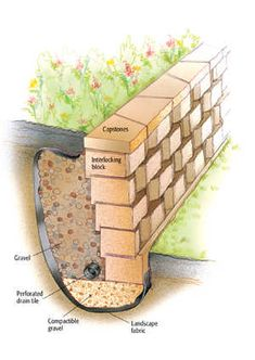 Garden Landscaping Diy How to Build a Retaining Wall - Cabin Life Magazine Diy Retaining Wall, Backyard Retaining Walls, Building A Retaining Wall, Sloped Backyard, Backyard Patio, Retaining Wall Drainage, Retaining Wall Design, Sleeper Retaining Wall, Sloped Yard