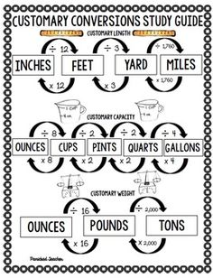 Measurement Conversions by Susie Rios-Panicked Teacher Math Measurement, Measurement Conversions, Conversion Chart Math, Measurement Activities, Math College, Fifth Grade Math, Fourth Grade, Math Anchor Charts, Math Intervention