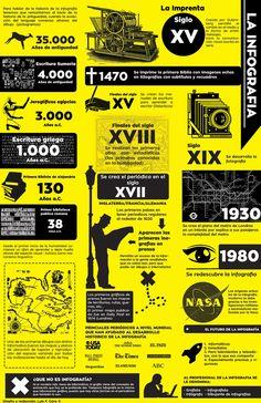 HISTORIA DE LA INFOGRAFÍA #INFOGRAFIA #INFOGRAPHIC #DESIGN