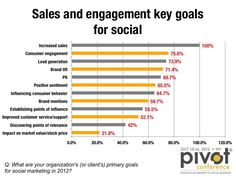 Sales and engagement are key goals for social marketing in 2012 :: chart by pivotcon.com