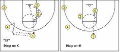 Basketball Plays - 50 Series - Coach's Clipboard #Basketball Coaching