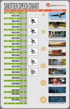 Shutter Speed Chart als Spickzettel eines Fotografen - DIY Fotografie #photographytricks - #Fotografie