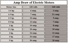 Values of Ampere drawn by Electric Motors ~ Electrical Engineering World Más Home Electrical Wiring, Electrical Circuit Diagram, Electrical Symbols, Electrical Projects, Electrical Installation, Electrical Engineering, Chemical Engineering, Solar Energy, Solar Power