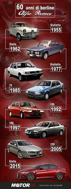 Evolution of Alfas 1955 to 2015 #ferrariclassiccars