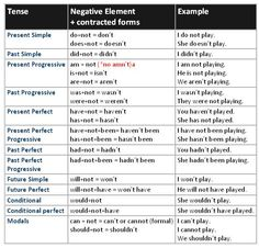 Forum | Learn English | English Tenses with Example | Fluent Land