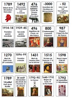 Science infographic and charts Frise Chronologique Interactive Infographic Description Frise Chronologique Interactive – Infographic Source – History Of Wine, French History, History Books, Interactive Infographic, Interactive Timeline, Art History Memes, History Timeline, Learn French, Learn English
