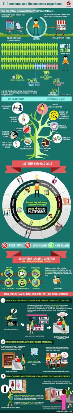Omni-Channel, eCommerce, and the Customer Experience [Infographic]