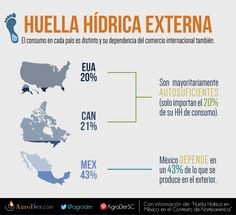 #México importa el 43% de su #HuellaHídrica, principalmente de EUA y Canadá mediante productos #agropecuarios