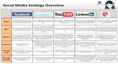 social media calendar template | Social media strategy (click to enlarge):