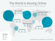 Future-Proof Commerce: The world is moving online. Global #ecommerce sales to reach $1.2T this year. #PeSA15 Central And Eastern Europe, To Reach, East Africa, Ecommerce, North America, World, Business, Future, The World