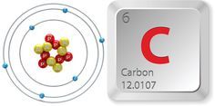 Facts About Carbon