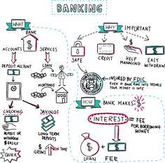 Banking illustrated ~ Napkin Finance