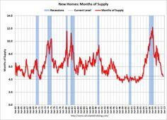 US New Home Inventory is near all time recession lows.