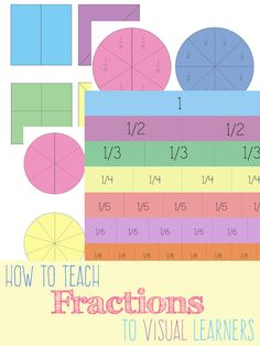 If you have a visual learner, then itcan be awesome to teach fractions with manipulatives to make things easier to understand. I think to understand your children will need a good concept of grouping. This